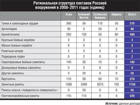 анализ рынка лодок в россии